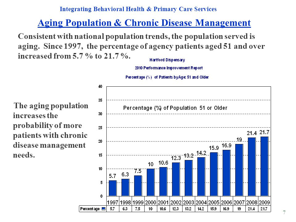 Aging Population & Chronic Disease Management