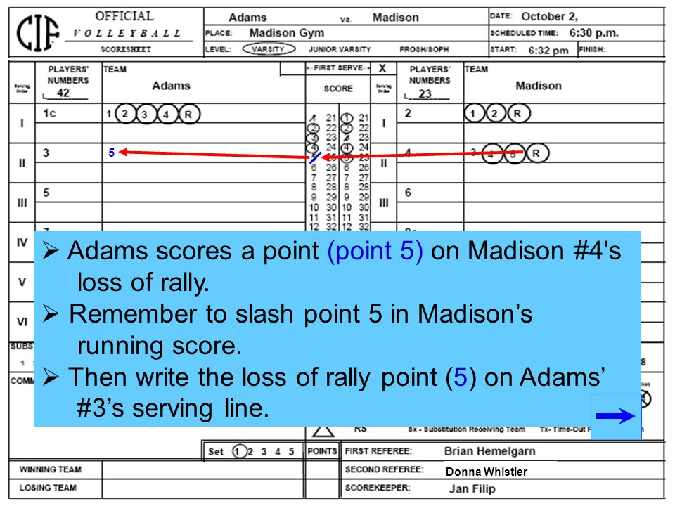 Adams scores a point (point 5) on Madison #4 s loss of rally.