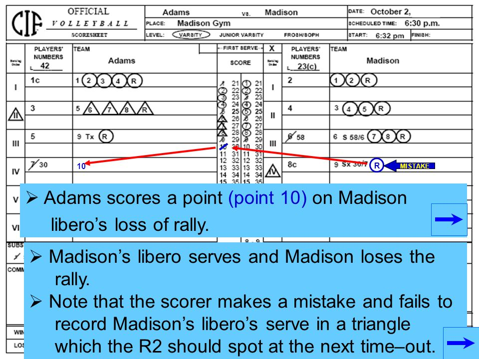 Adams scores a point (point 10) on Madison libero's loss of rally.