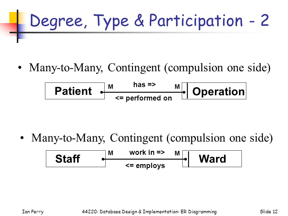 Degree, Type & Participation - 2