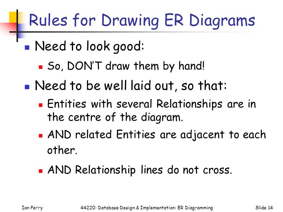 Rules for Drawing ER Diagrams