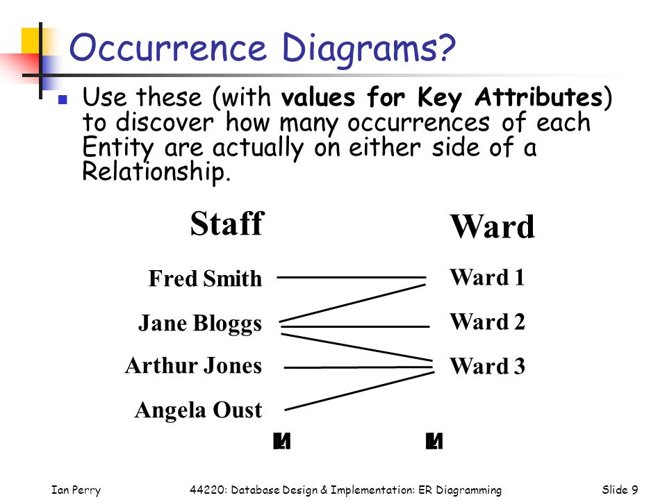 Occurrence Diagrams Staff Ward