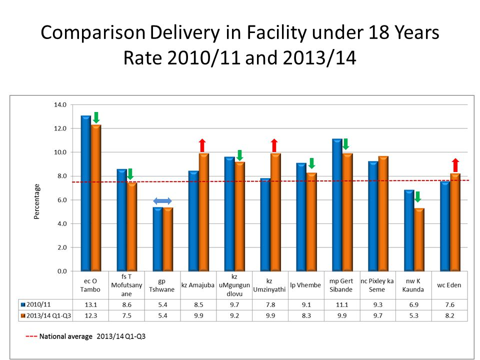 Comparison Delivery in Facility under 18 Years Rate 2010/11 and 2013/14