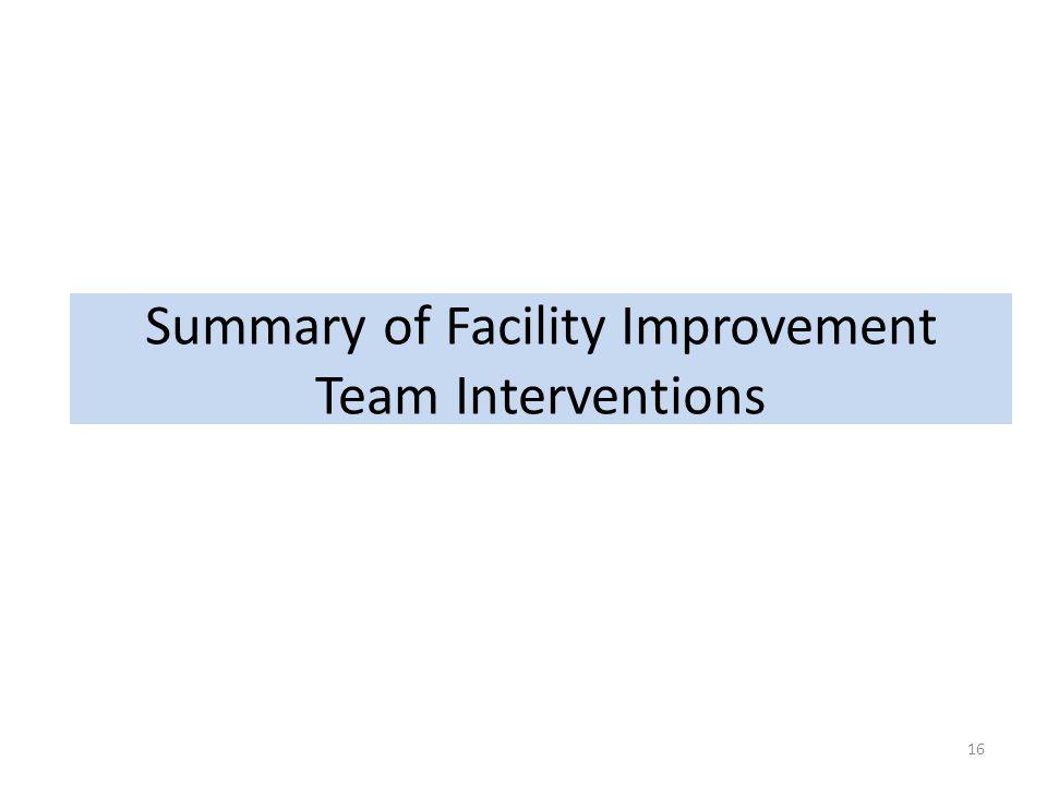 Summary of Facility Improvement Team Interventions