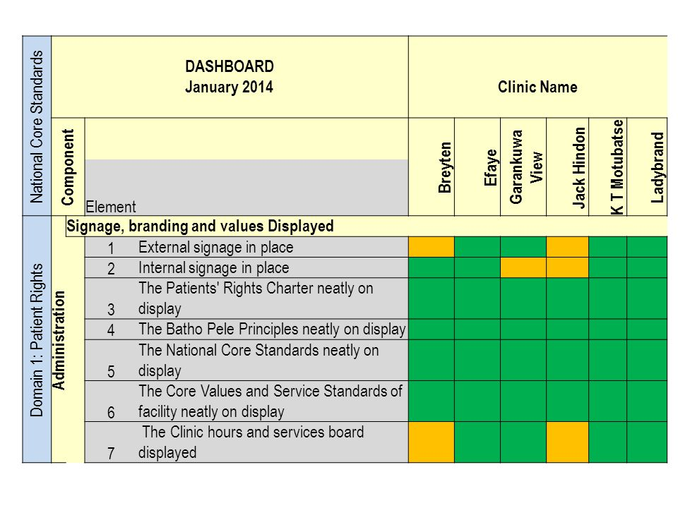 National Core Standards DASHBOARD January 2014 Clinic Name