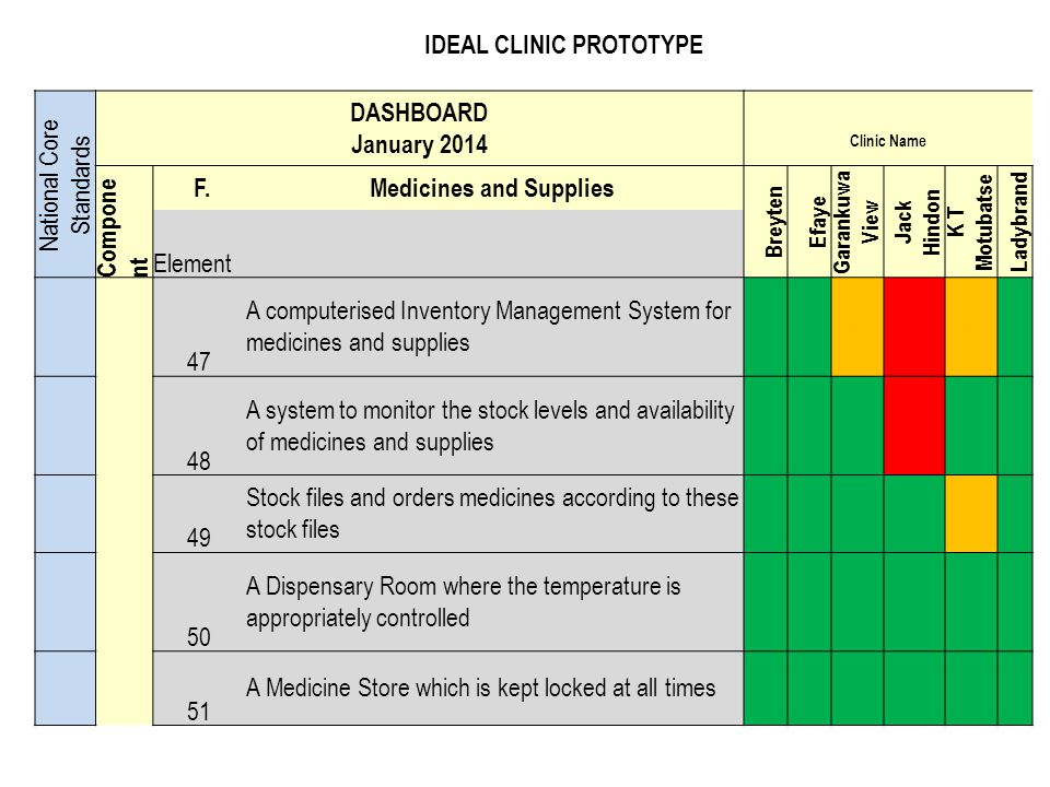 IDEAL CLINIC PROTOTYPE Medicines and Supplies