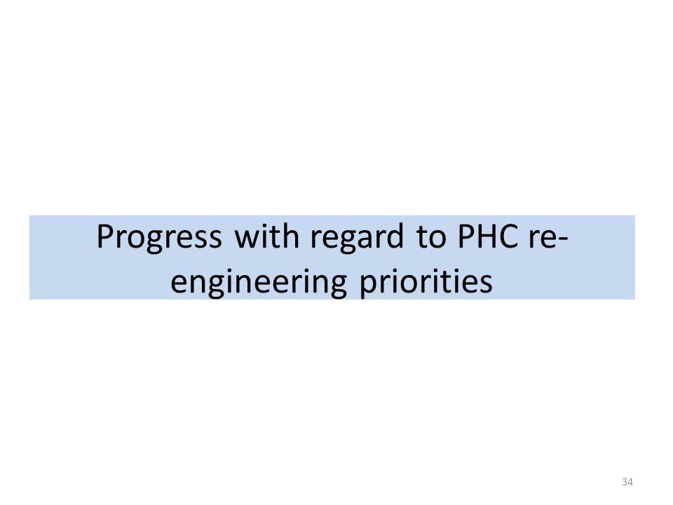 Progress with regard to PHC re-engineering priorities