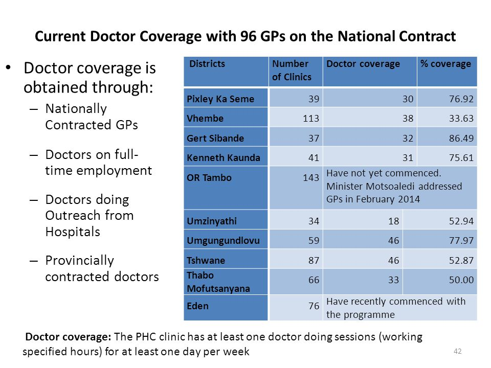 Current Doctor Coverage with 96 GPs on the National Contract