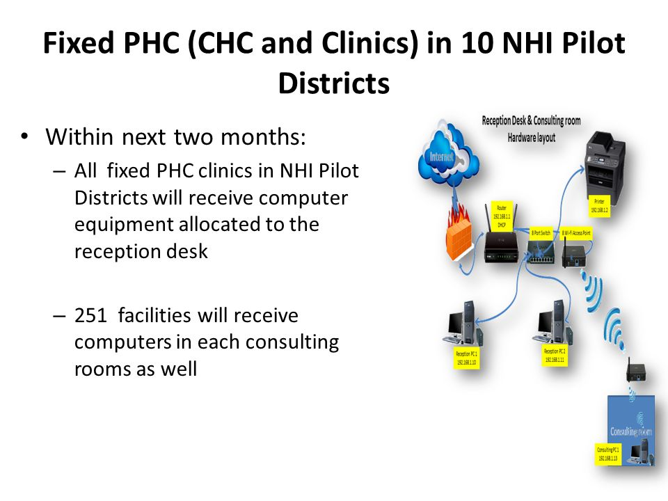 Fixed PHC (CHC and Clinics) in 10 NHI Pilot Districts