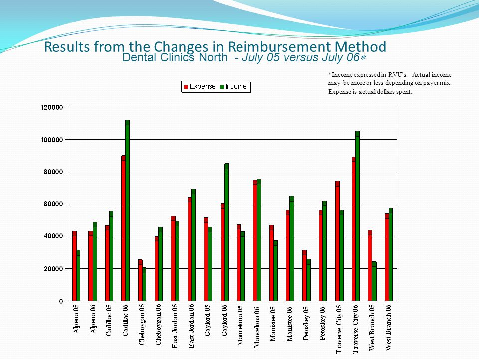 Results from the Changes in Reimbursement Method