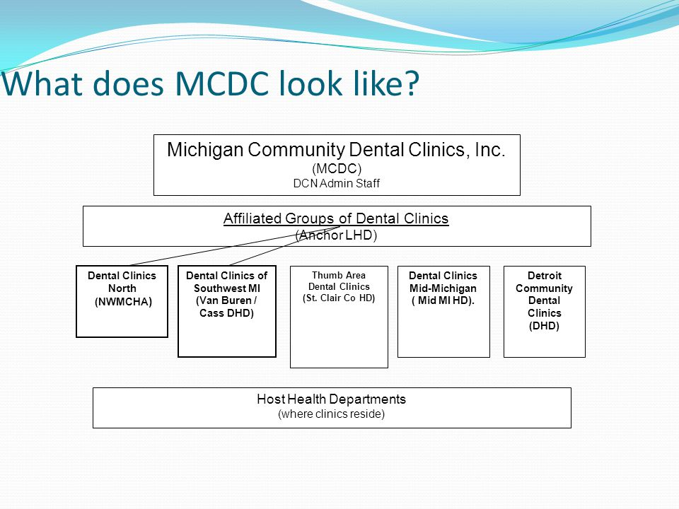 What does MCDC look like