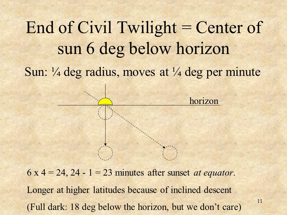 End of Civil Twilight = Center of sun 6 deg below horizon