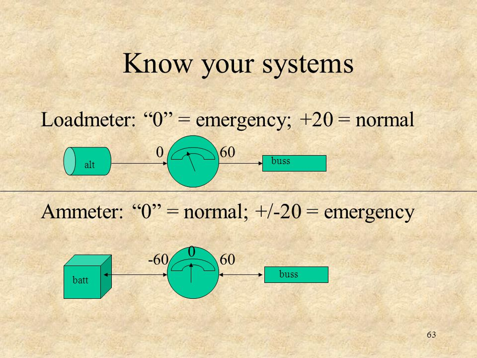 Know your systems Loadmeter: 0 = emergency; +20 = normal