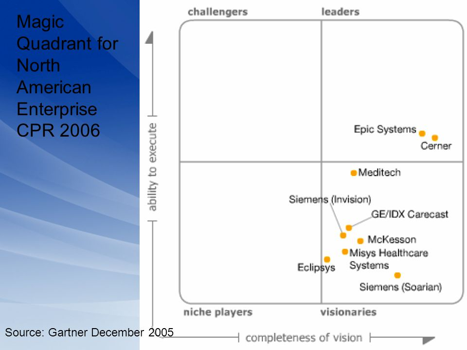 Magic Quadrant for North American Enterprise CPR 2006
