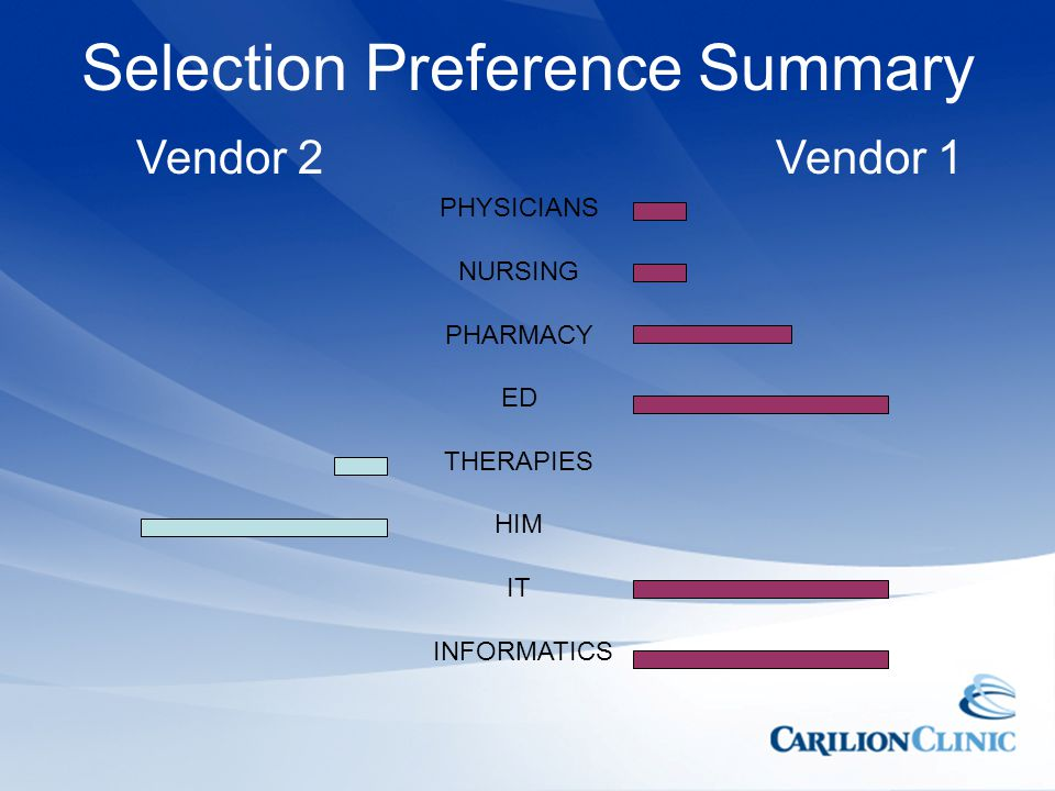 Selection Preference Summary