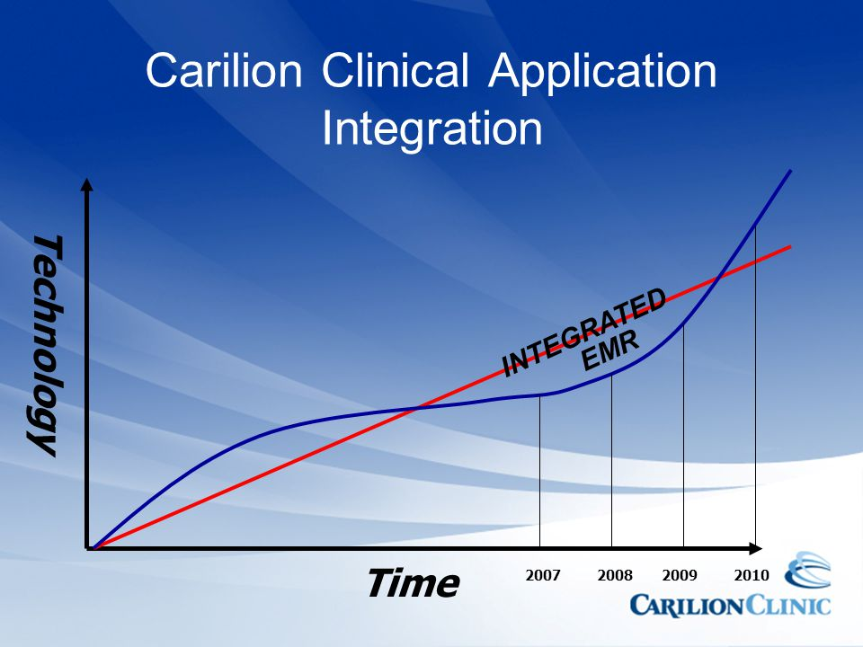Carilion Clinical Application Integration