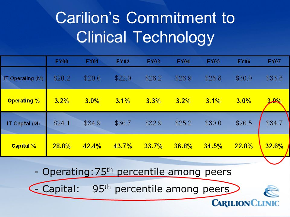Carilion's Commitment to Clinical Technology