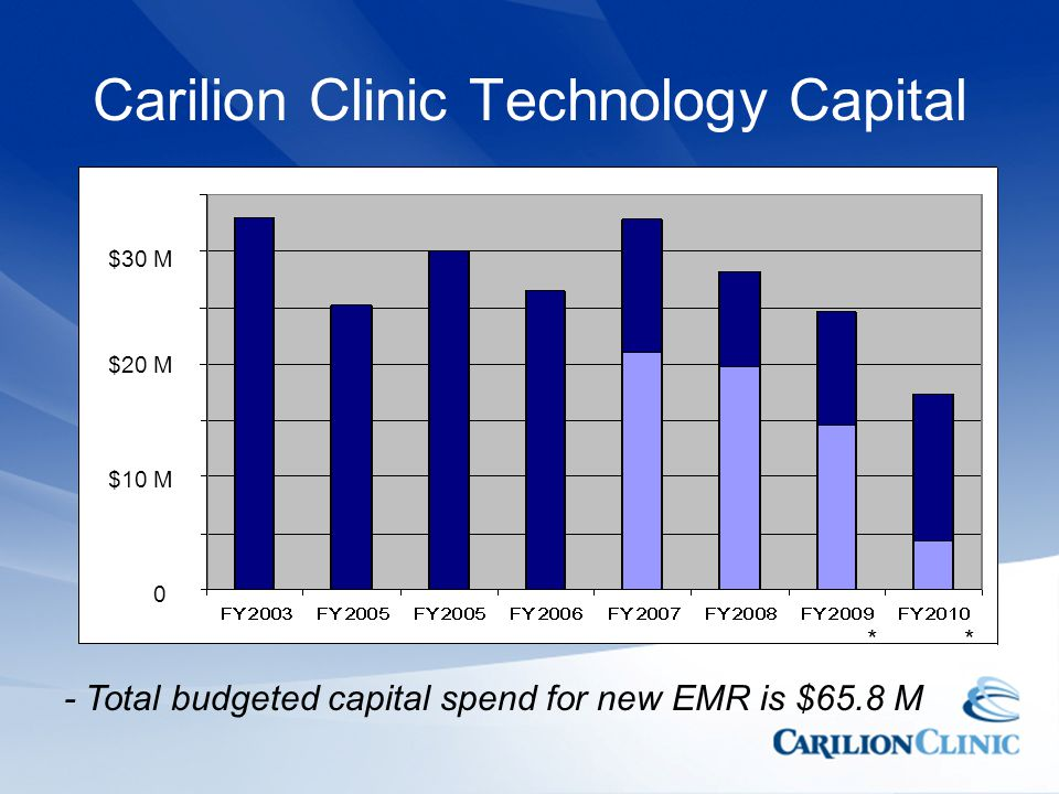 Carilion Clinic Technology Capital