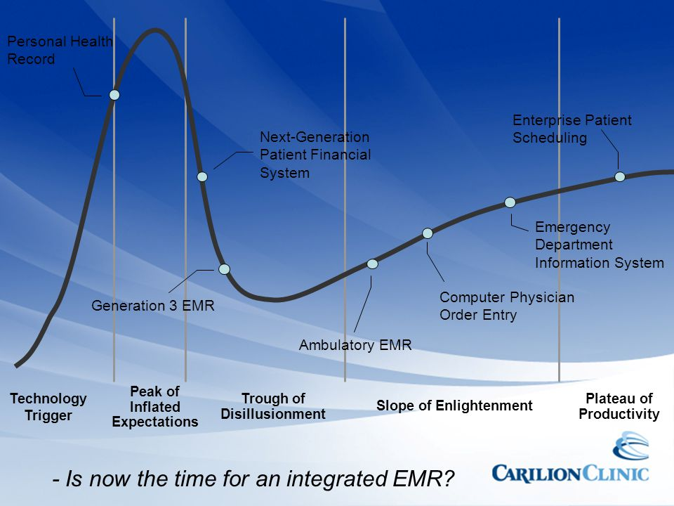 - Is now the time for an integrated EMR