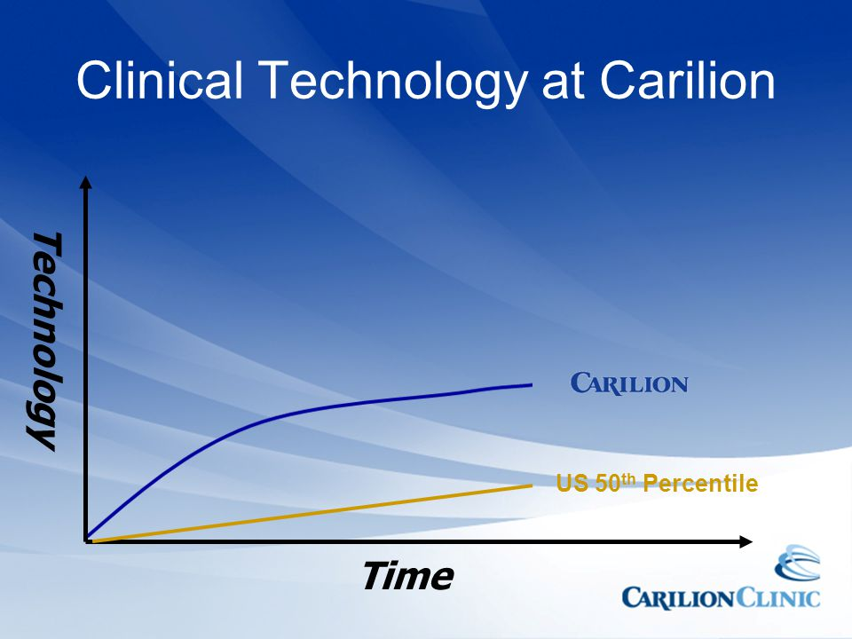 Clinical Technology at Carilion