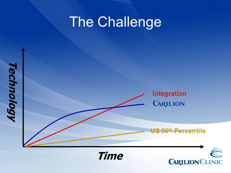 The Challenge Integration Technology US 50th Percentile Time
