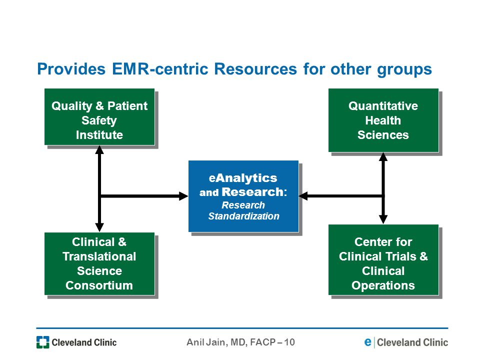 Provides EMR-centric Resources for other groups
