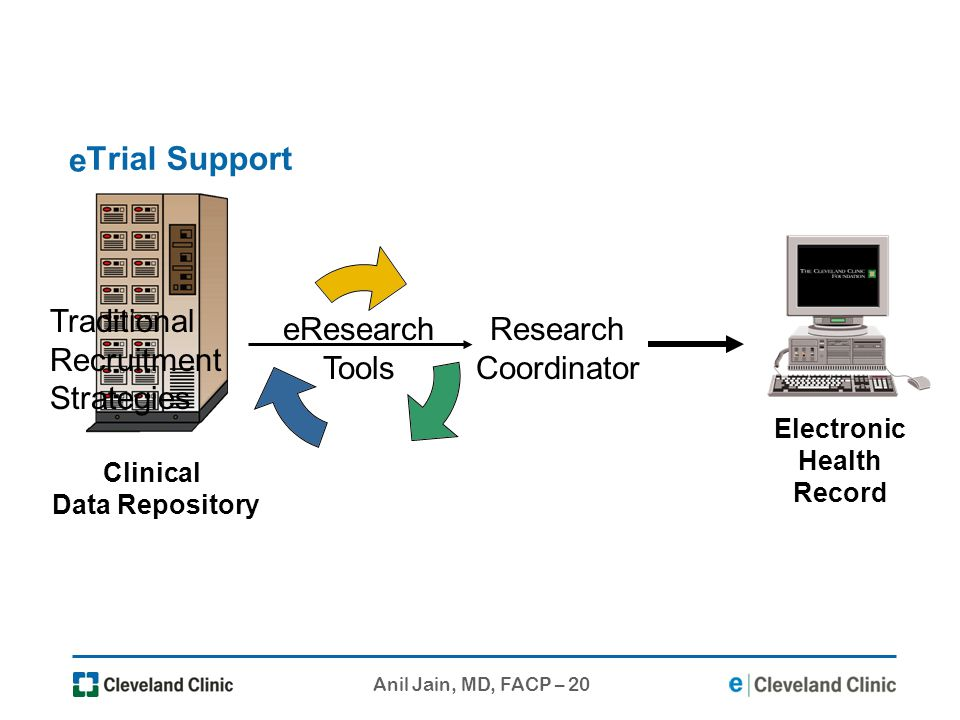 e Trial Support eResearch Tools Traditional Recruitment Strategies