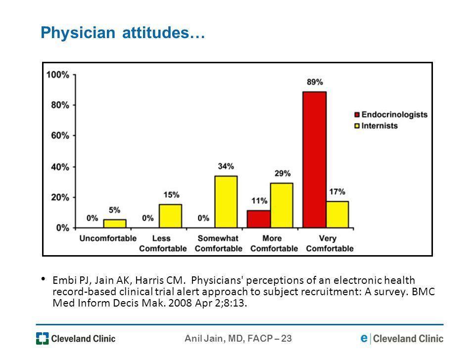 Physician attitudes…