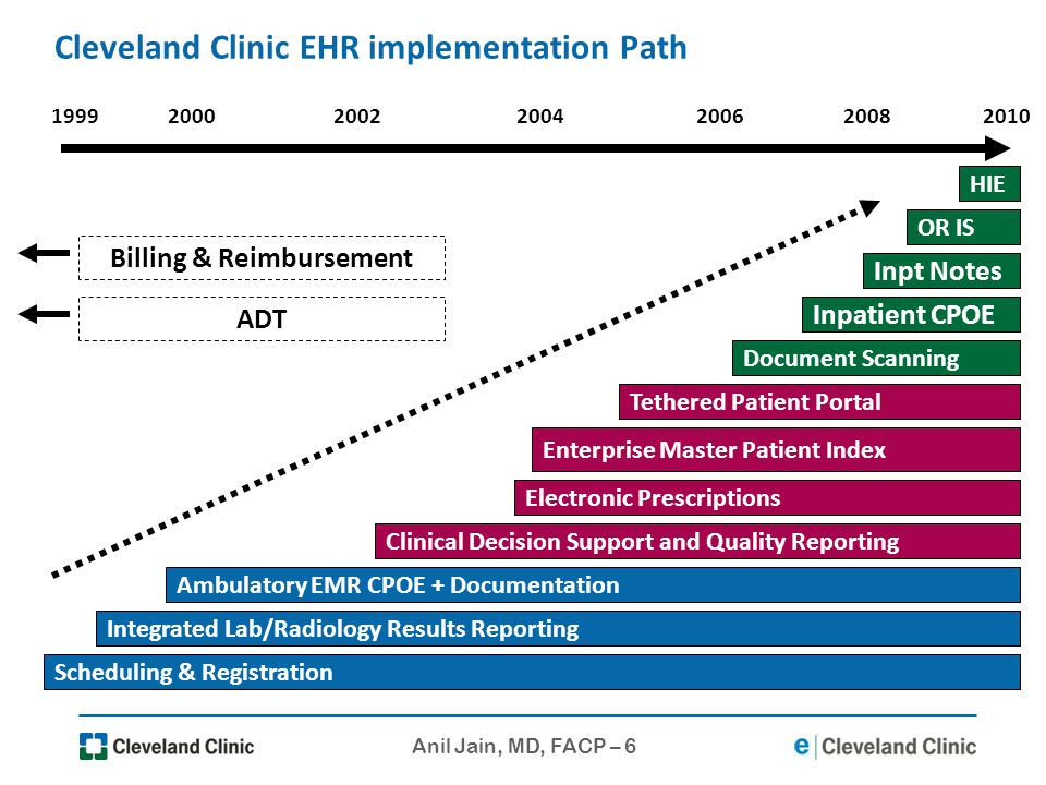 Cleveland Clinic EHR implementation Path