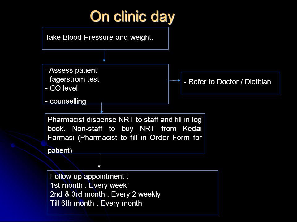 On clinic day Take Blood Pressure and weight. - Assess patient