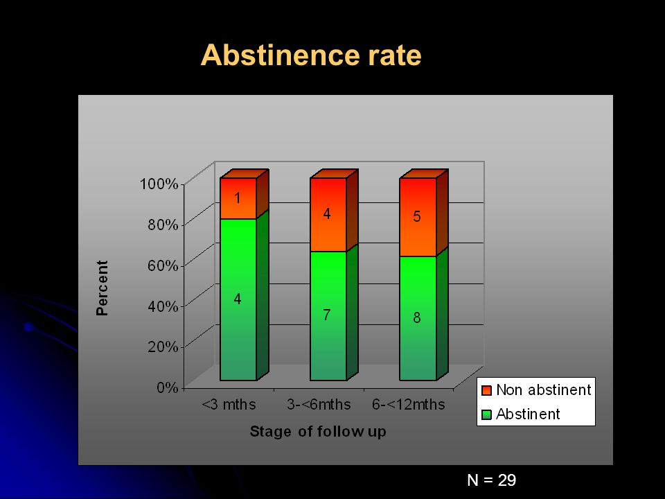 Abstinence rate N = 29