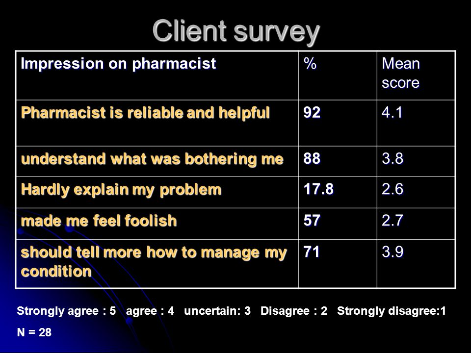 Client survey Impression on pharmacist % Mean score