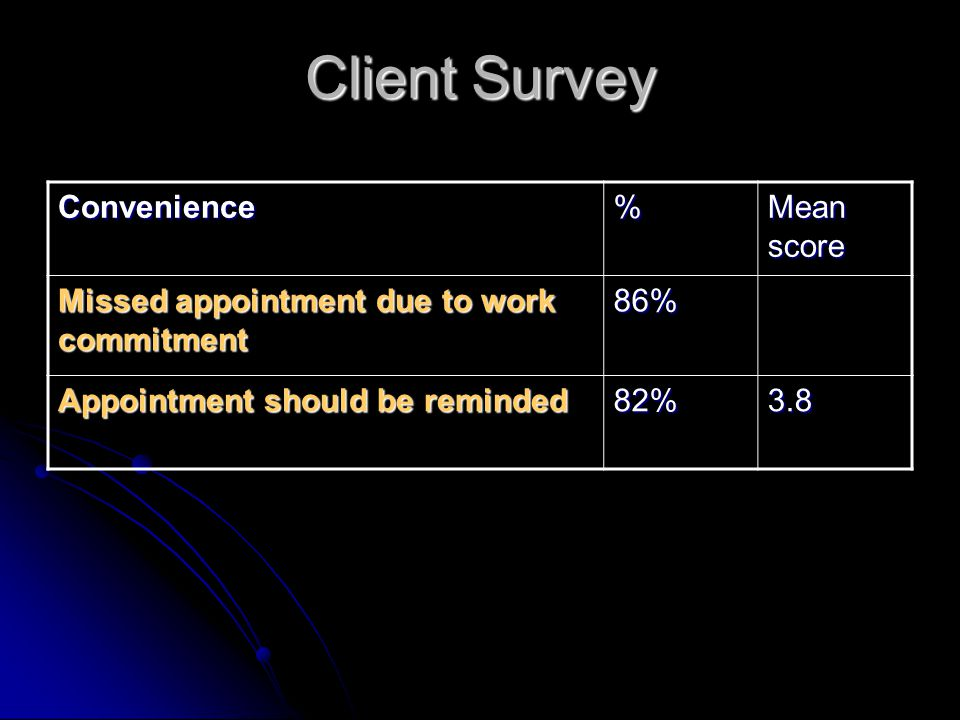 Client Survey Convenience % Mean score
