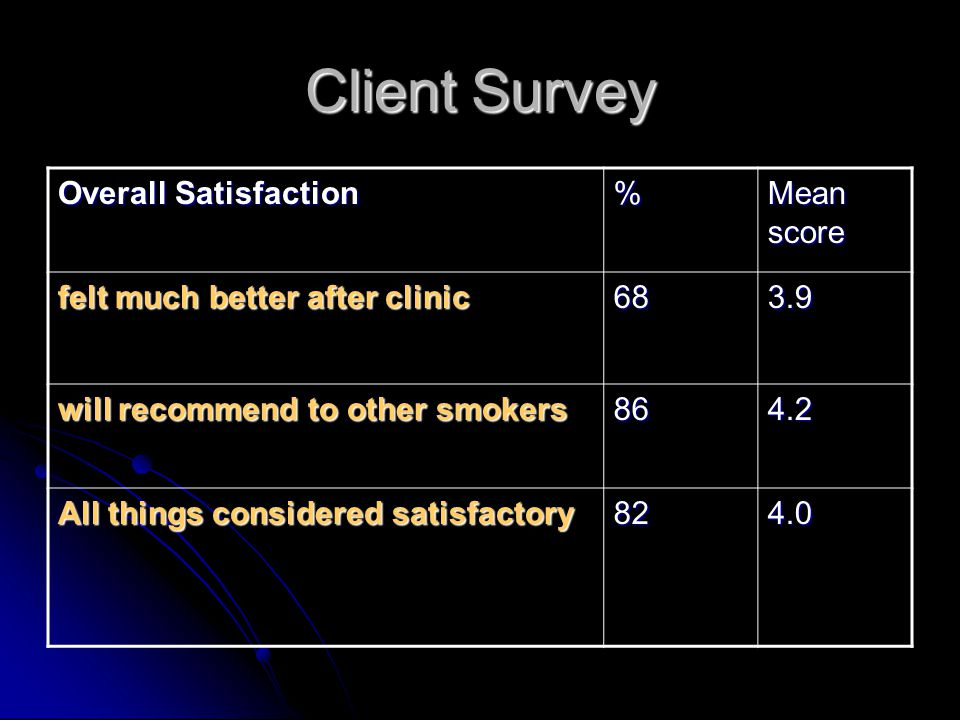 Client Survey Overall Satisfaction % Mean score