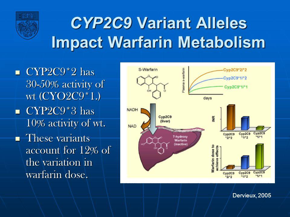 CYP2C9 Variant Alleles Impact Warfarin Metabolism