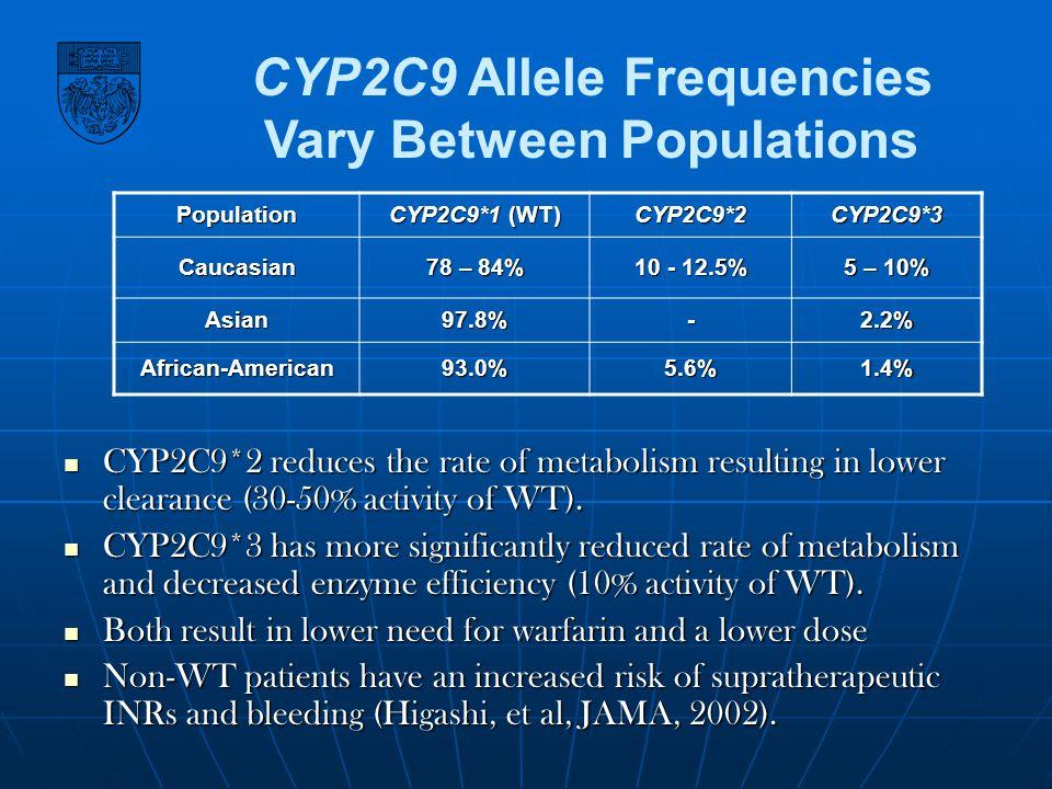 CYP2C9 Allele Frequencies Vary Between Populations