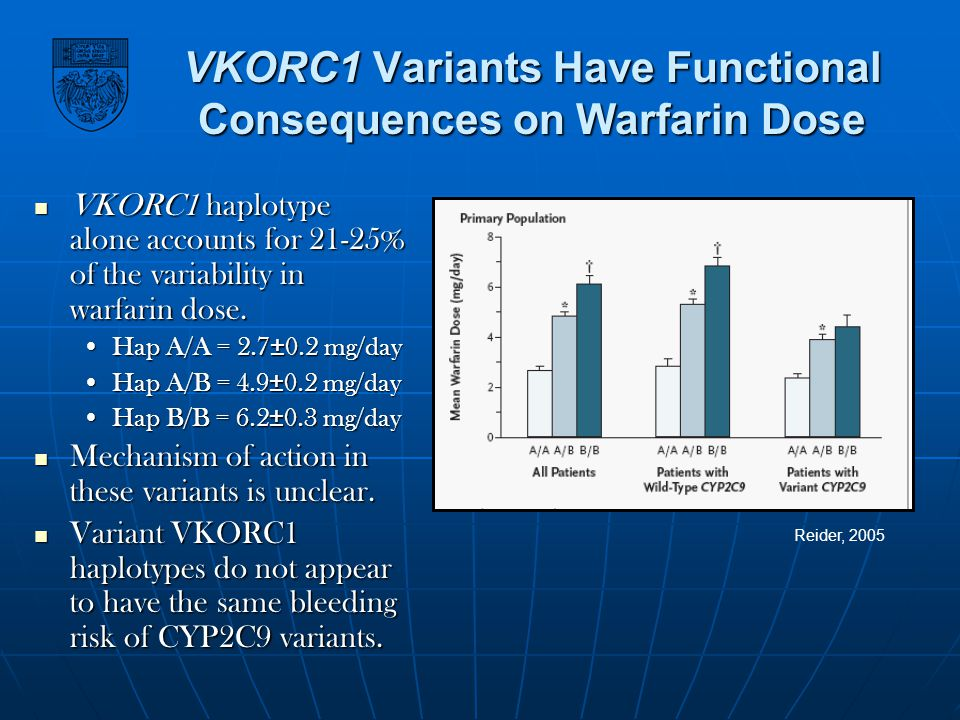 VKORC1 Variants Have Functional Consequences on Warfarin Dose