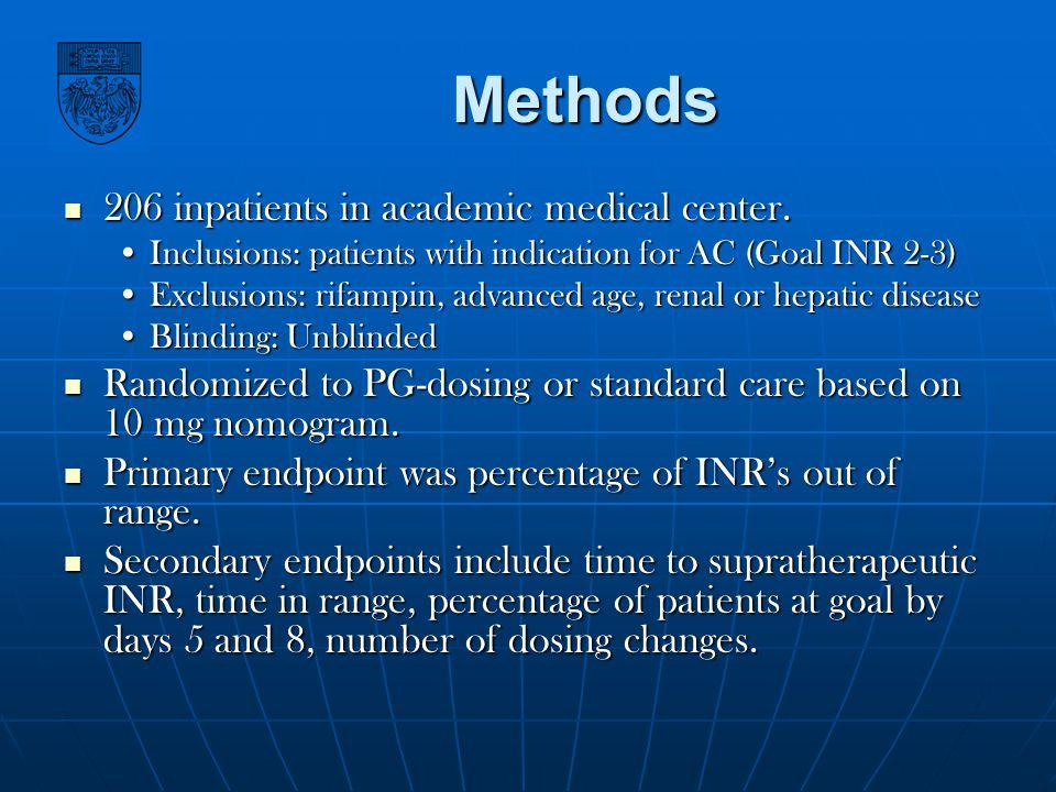 Methods 206 inpatients in academic medical center.