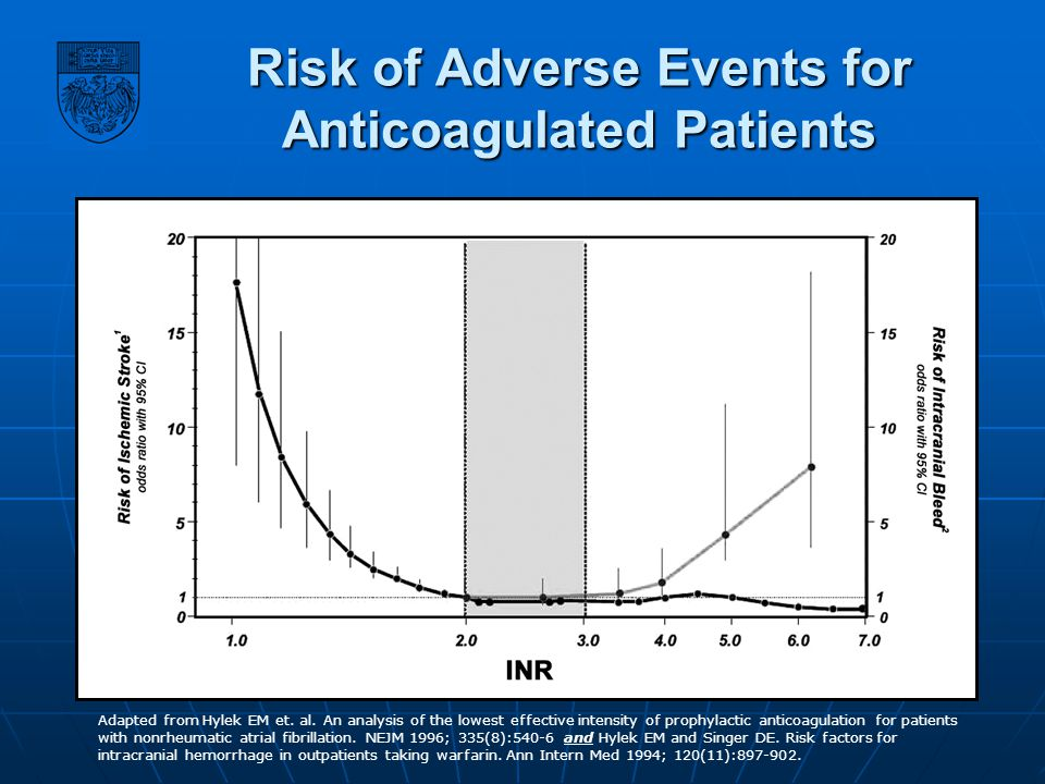Risk of Adverse Events for Anticoagulated Patients