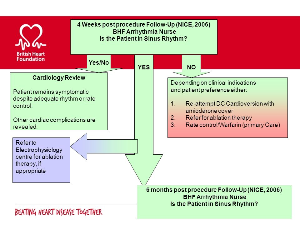 4 Weeks post procedure Follow-Up (NICE, 2006) BHF Arrhythmia Nurse