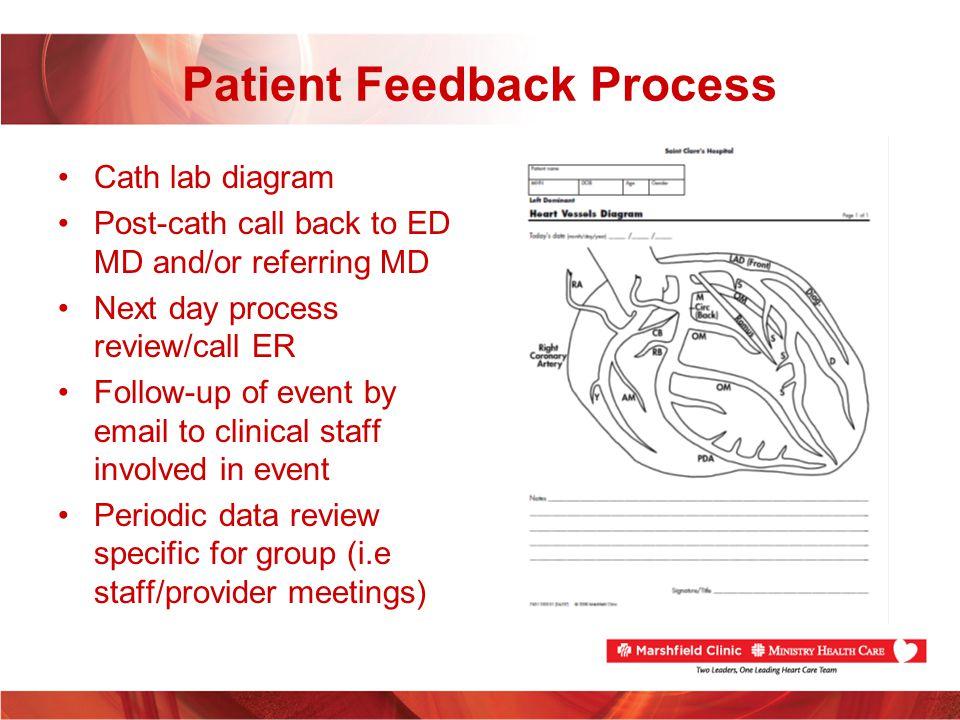 Patient Feedback Process
