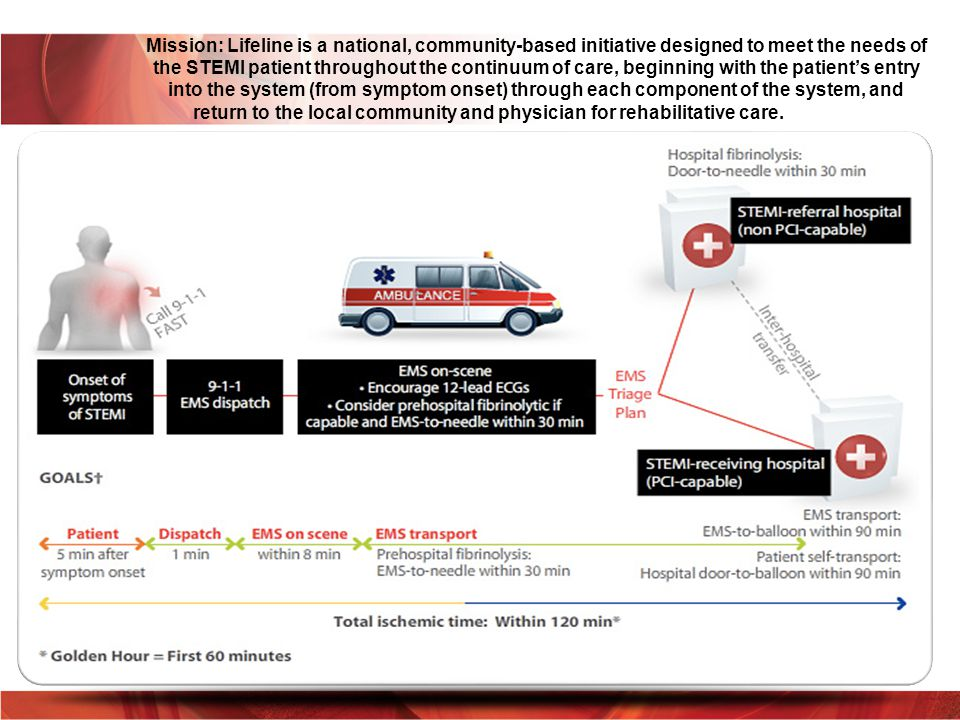 Mission: Lifeline is a national, community-based initiative designed to meet the needs of the STEMI patient throughout the continuum of care, beginning with the patient's entry into the system (from symptom onset) through each component of the system, and return to the local community and physician for rehabilitative care.