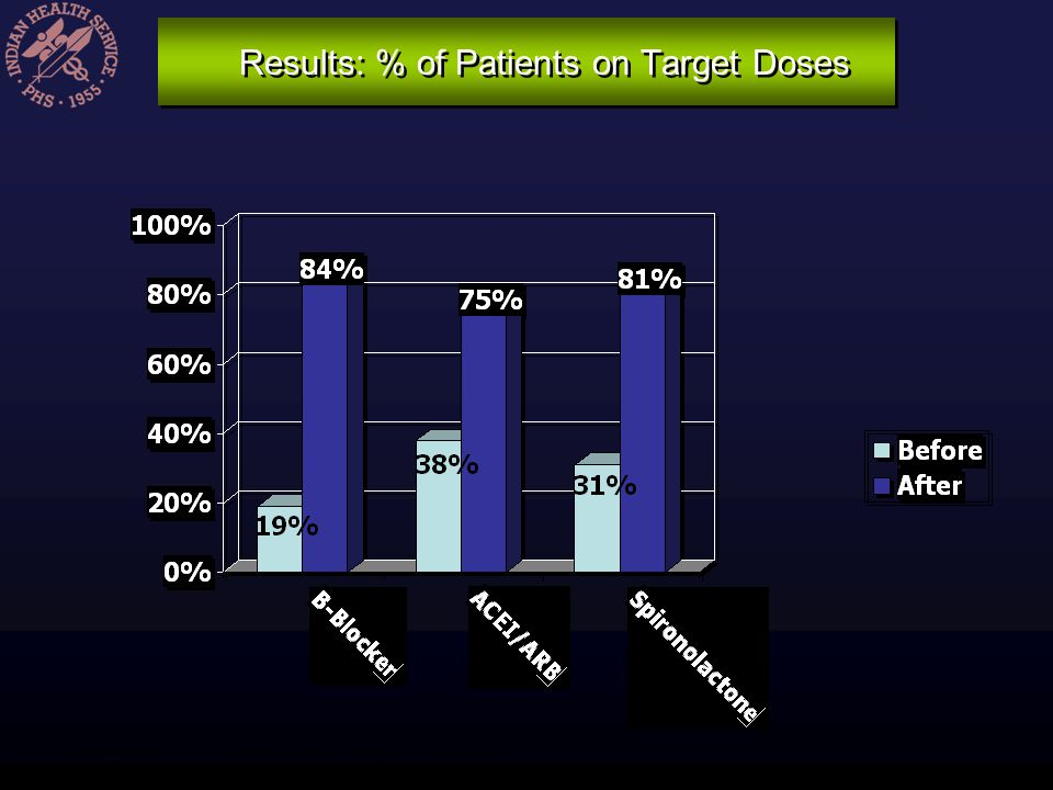 Results: % of Patients on Target Doses