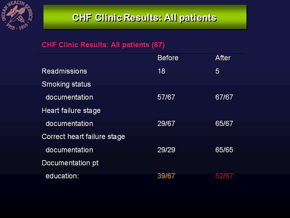 CHF Clinic Results: All patients