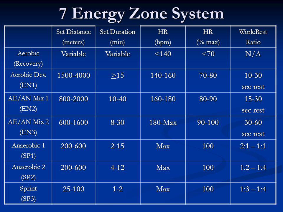 7 Energy Zone System Variable <140 <70 N/A >15
