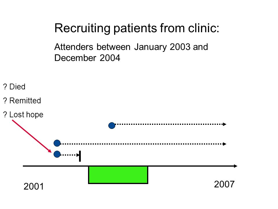 Recruiting patients from clinic: