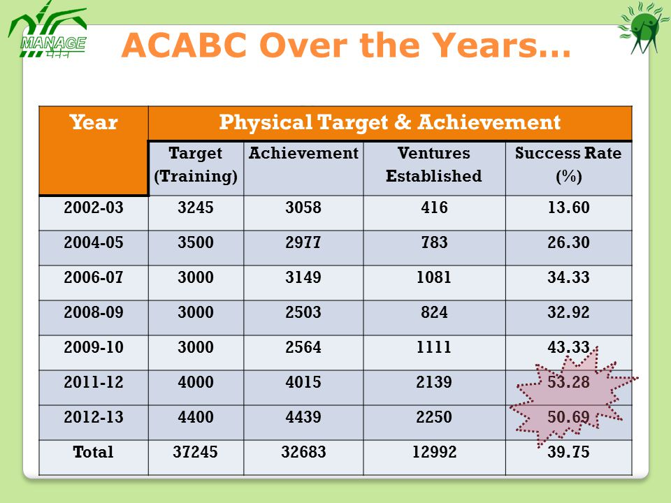 Physical Target & Achievement