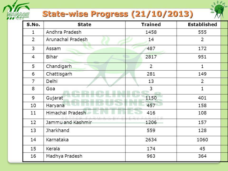 State-wise Progress (21/10/2013)