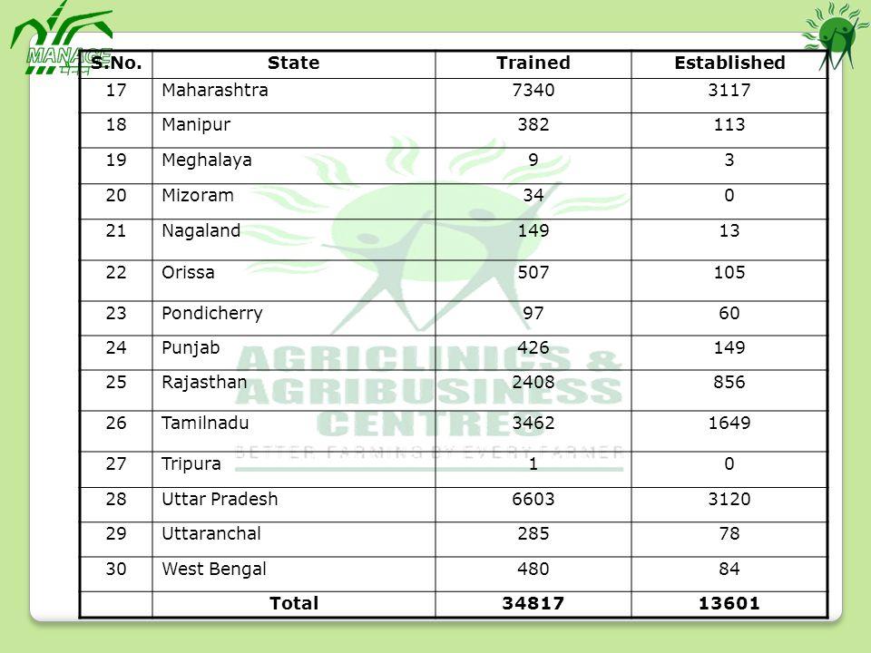 S.No. State. Trained. Established. 17. Maharashtra. 7340. 3117. 18. Manipur. 382. 113. 19.