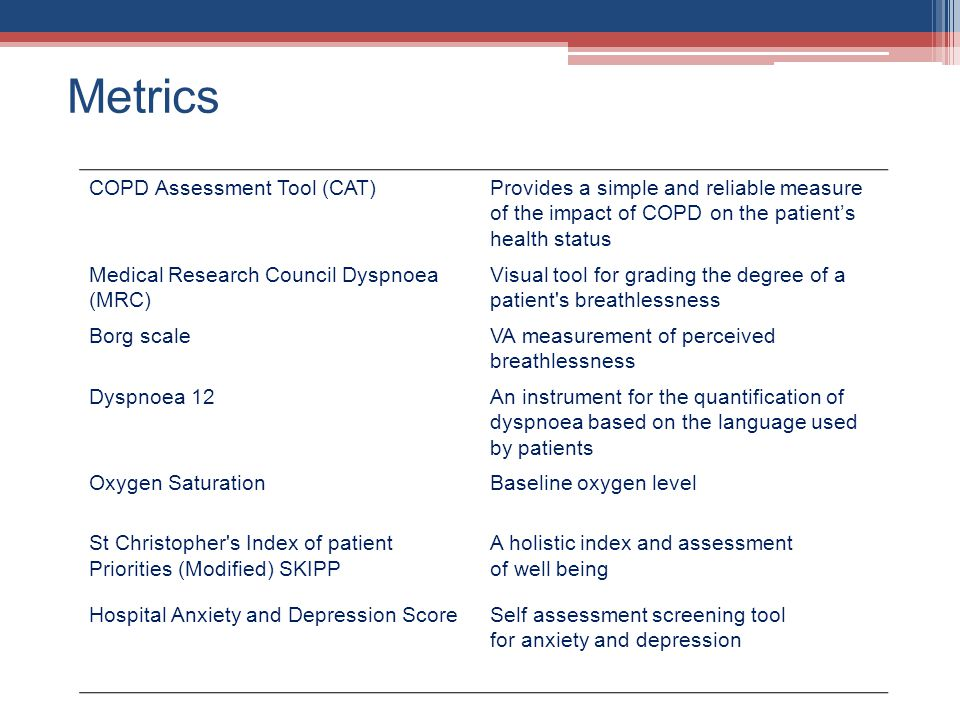 Metrics COPD Assessment Tool (CAT)